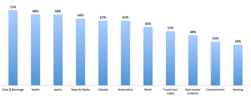 Study by hitwise on mobile traffic